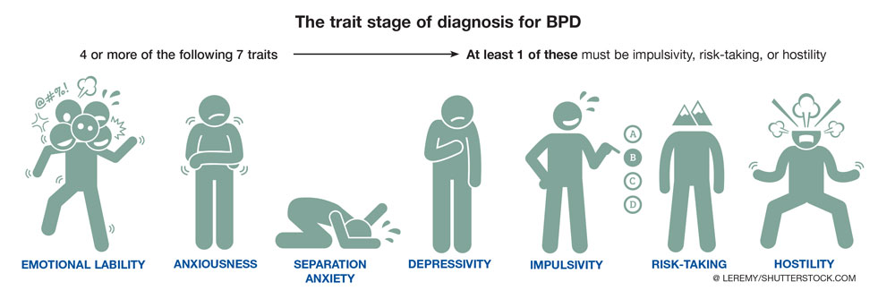 درمان و نشانه های اختلال شخصیت مرزی